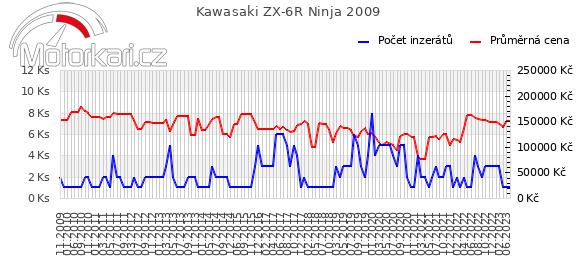 Kawasaki ZX-6R Ninja 2009