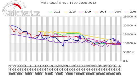 Moto Guzzi Breva 1100 2006-2012