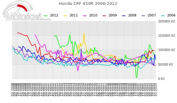 Honda CRF 450R 2006-2012