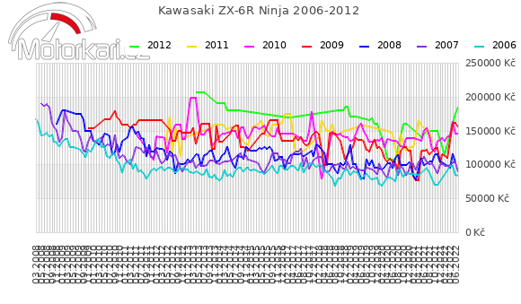 Kawasaki ZX-6R Ninja 2006-2012