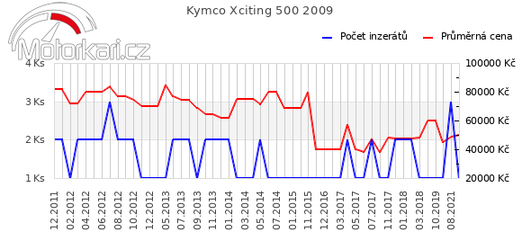 Kymco Xciting 500 2009