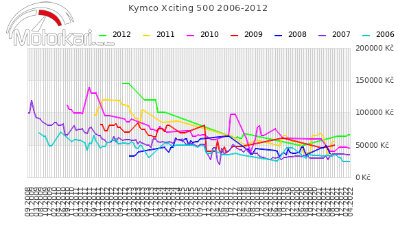 Kymco Xciting 500 2006-2012