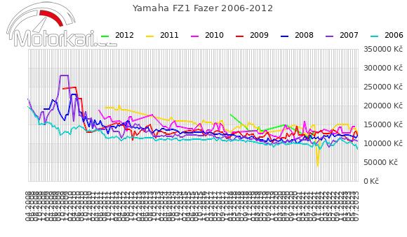 Yamaha FZ1 Fazer 2006-2012