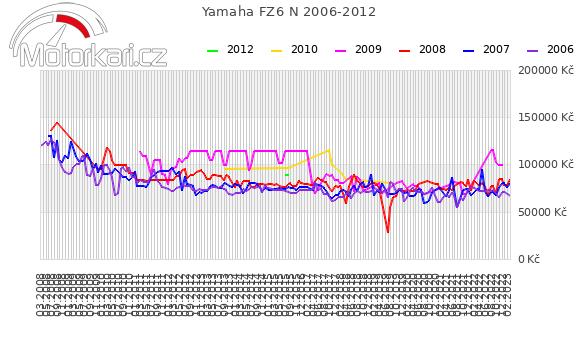 Yamaha FZ6 N 2006-2012