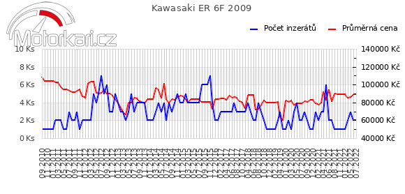 Kawasaki ER 6F 2009