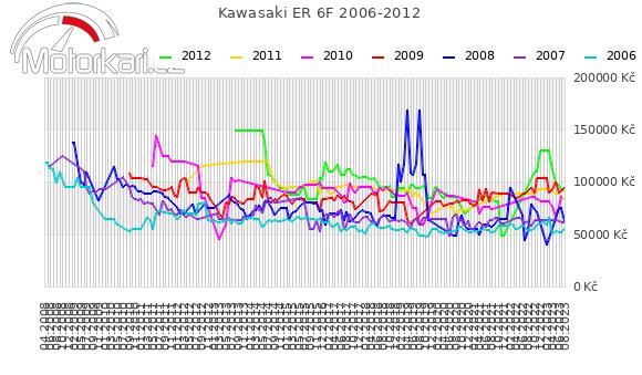 Kawasaki ER 6F 2006-2012