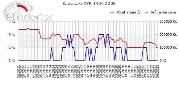 Kawasaki ZZR 1400 2009