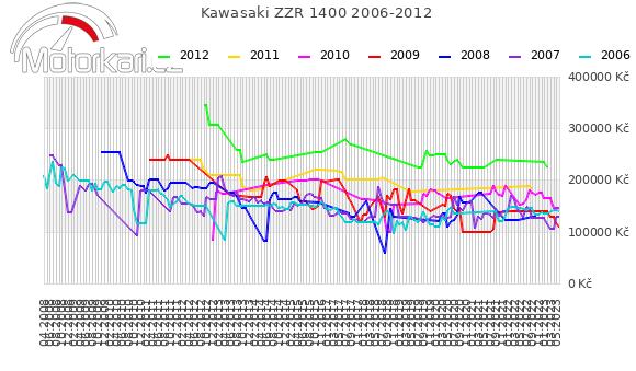 Kawasaki ZZR 1400 2006-2012
