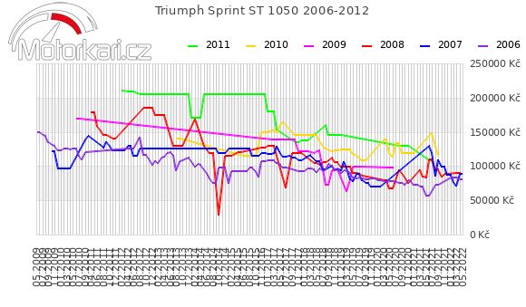 Triumph Sprint ST 1050 2006-2012