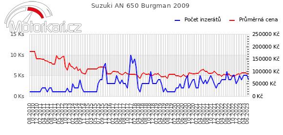 Suzuki AN 650 Burgman 2009
