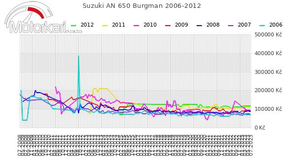 Suzuki AN 650 Burgman 2006-2012