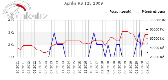 Aprilia RS 125 2009