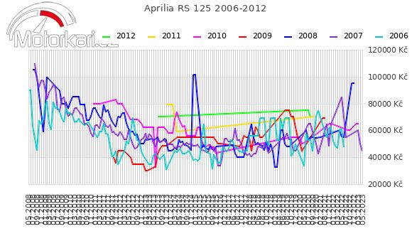 Aprilia RS 125 2006-2012