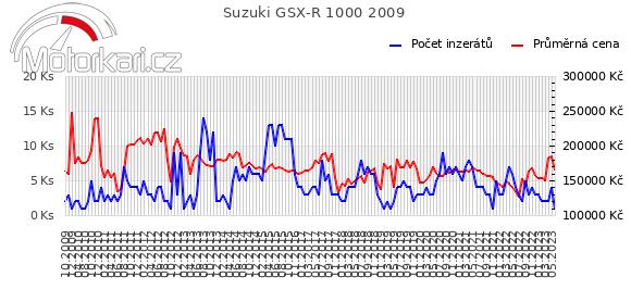 Suzuki GSX-R 1000 2009