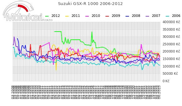Suzuki GSX-R 1000 2006-2012