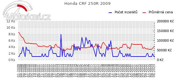 Honda CRF 250R 2009