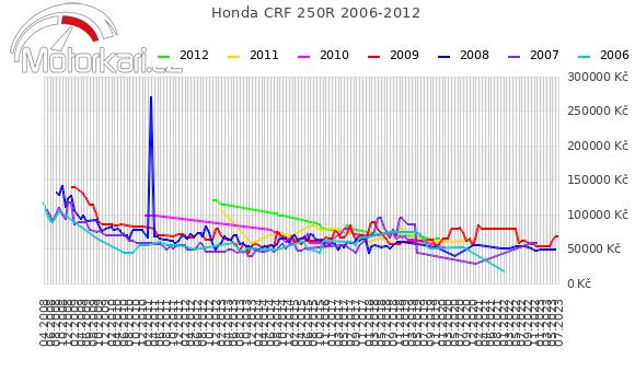 Honda CRF 250R 2006-2012