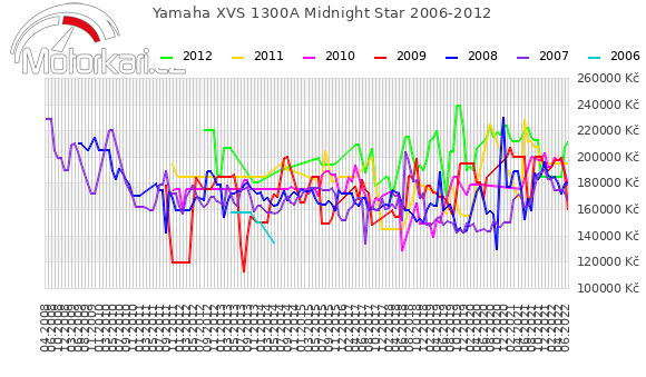 Yamaha XVS 1300A Midnight Star 2006-2012
