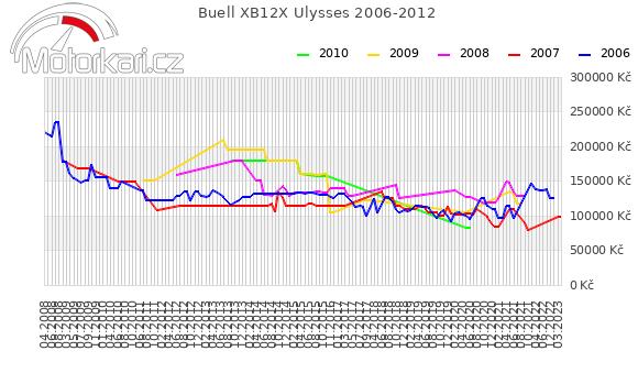 Buell XB12X Ulysses 2006-2012