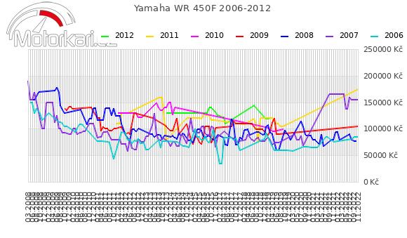 Yamaha WR 450F 2006-2012