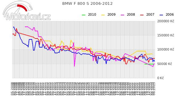 BMW F 800 S 2006-2012