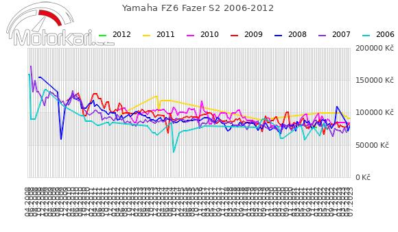 Yamaha FZ6 Fazer S2 2006-2012