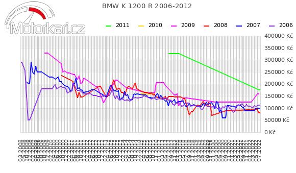 BMW K 1200 R 2006-2012