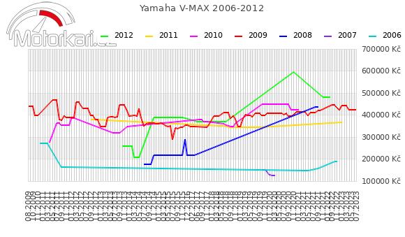 Yamaha V MAX 2006-2012