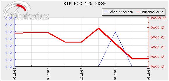 KTM EXC 125 2009