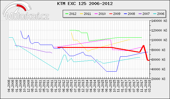 KTM EXC 125 2006-2012