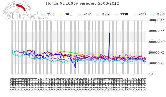 Honda XL 1000V Varadero 2006-2012