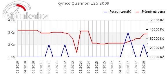 Kymco Quannon 125 2009