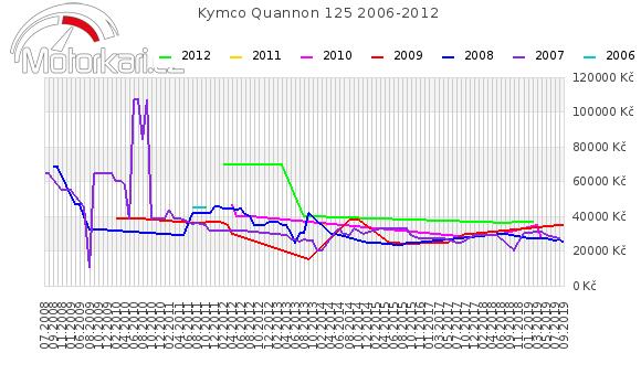 Kymco Quannon 125 2006-2012
