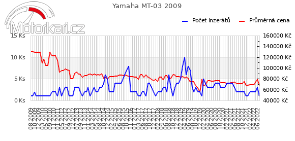 Yamaha MT-03 2009