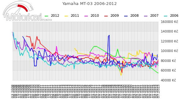 Yamaha MT-03 2006-2012