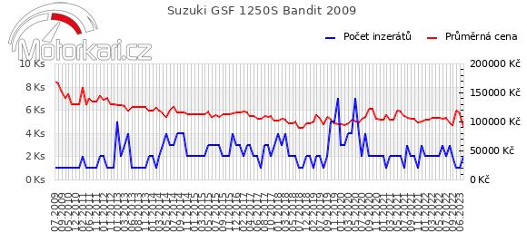 Suzuki GSF 1250S Bandit 2009