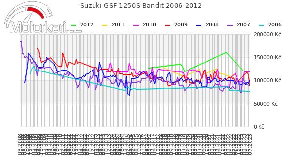 Suzuki GSF 1250S Bandit 2006-2012