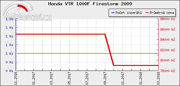 Honda VTR 1000F Firestorm 2009