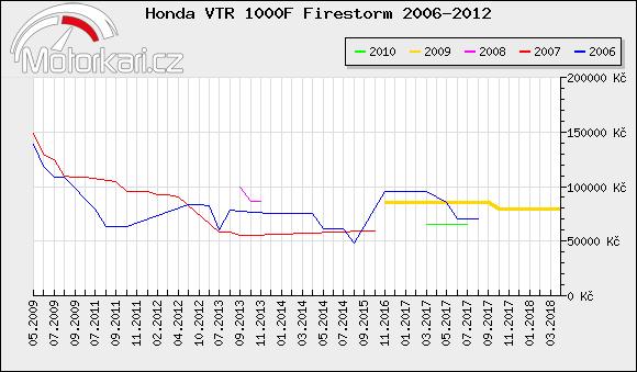 Honda VTR 1000F Firestorm 2006-2012