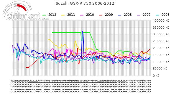 Suzuki GSX-R 750 2006-2012