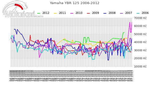 Yamaha YBR 125 2006-2012