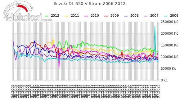 Suzuki DL 650 V-Strom 2006-2012