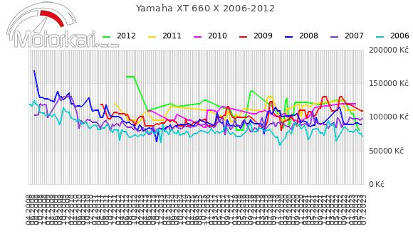 Yamaha XT 660 X 2006-2012