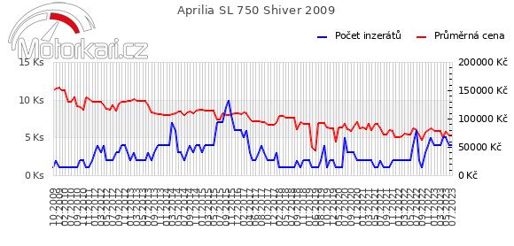 Aprilia SL 750 Shiver 2009