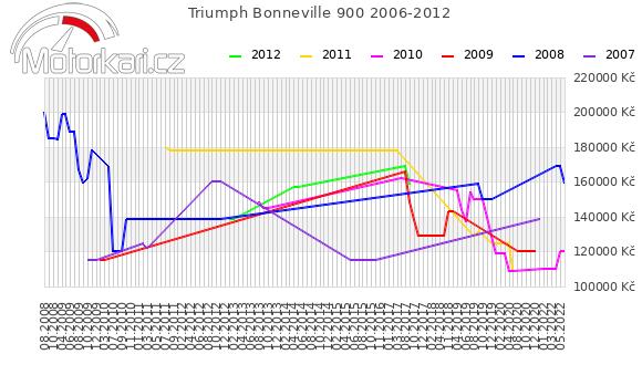 Triumph Bonneville 900 2006-2012