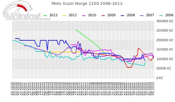 Moto Guzzi Norge 1200 2006-2012