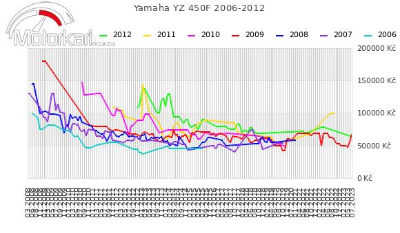 Yamaha YZ 450F 2006-2012