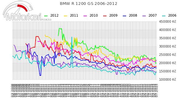 BMW R 1200 GS 2006-2012