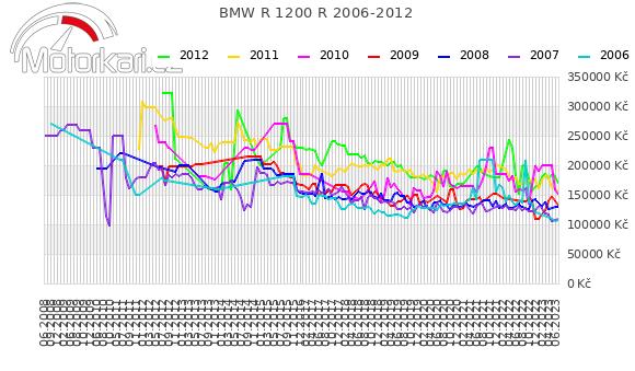BMW R 1200 R 2006-2012