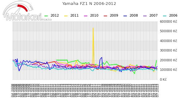 Yamaha FZ1 N 2006-2012